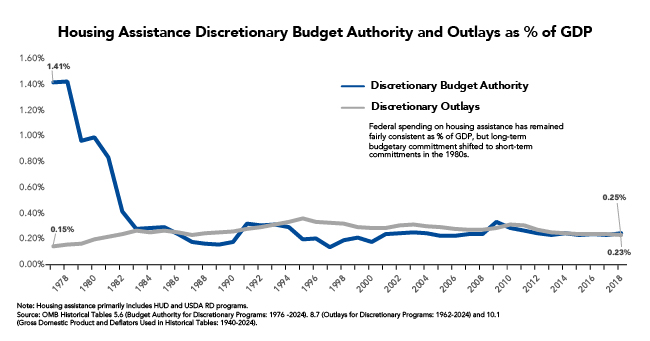 Fact of the Week: Housing Assistance Budget Authority as a Share of GDP Has Declined Precipitously, Spending Relatively Consistent, Since the 1970's