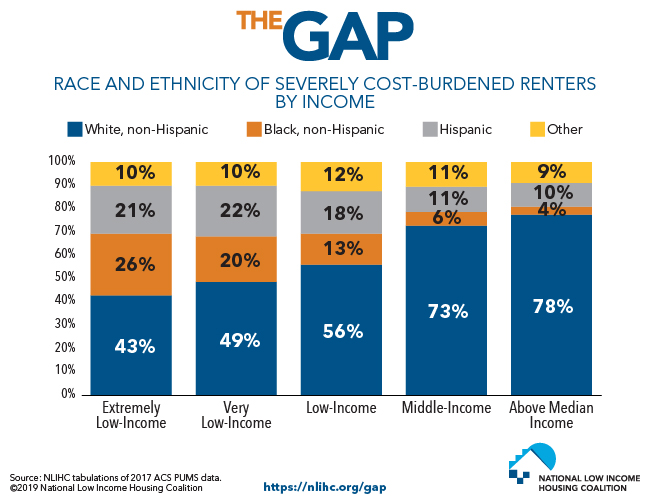 Racial and Ethnic Minorities Make Up Majority of Extremely Low-Income Severely Housing Cost-Burdened Renters
