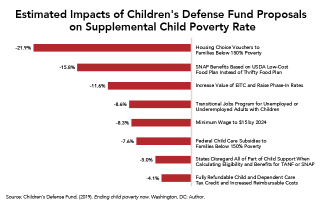 Expansion of Housing Vouchers Would Have Greatest Impact on Reducing Child Poverty Among Eight Possible Interventions
