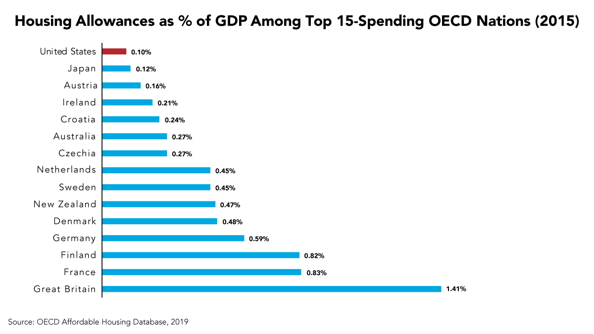 Fact of the Week: U.S. Spends Far Less on Housing Assistance as a Percent of GDP than other Developed Countries