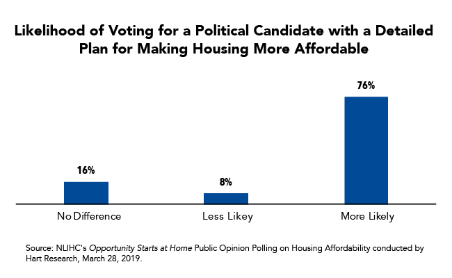 Fact of the Week: Three out of Four Voters are More Likely to Vote for a Candidate with a Detailed Plan to Make Housing More Affordable