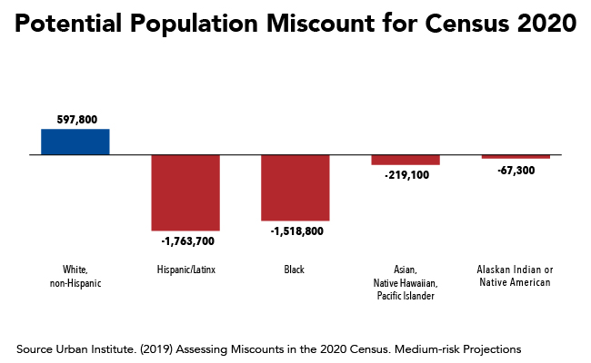 Fact of the Week: Potential Population Miscount for Census 2020