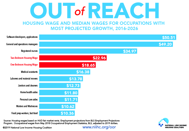Fact of the Week: Seven of the Ten Occupations Projected to Grow the Most Do Not Pay Enough to Cover the Rent