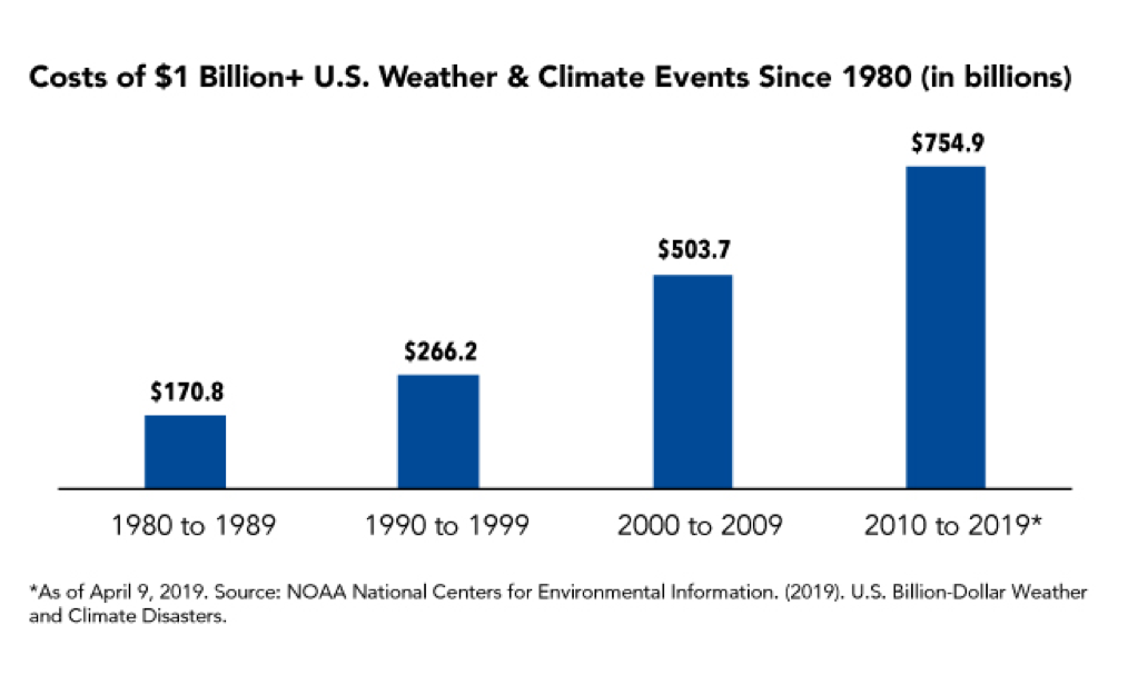 Fact of the Week: Costs of Major Weather and Climate Events Has Grown Dramatically in Last Four Decades