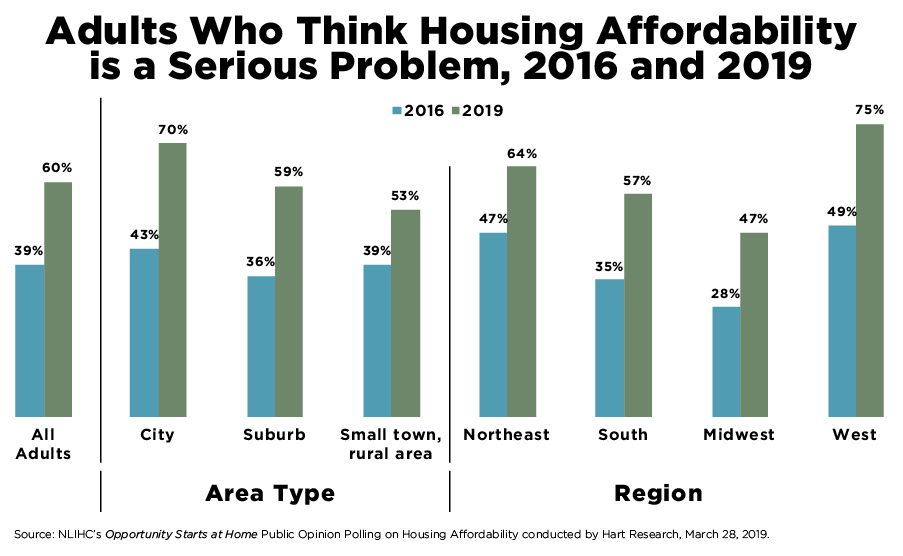Percent of People Who Think Housing Affordability is a Serious Problem Has Grown Dramatically Throughout the U.S.