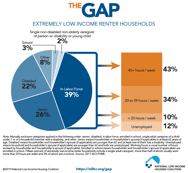 Over 90% of Lowest-Income Households are Seniors, People with Disabilities, Caregivers, or in the Labor Force or School