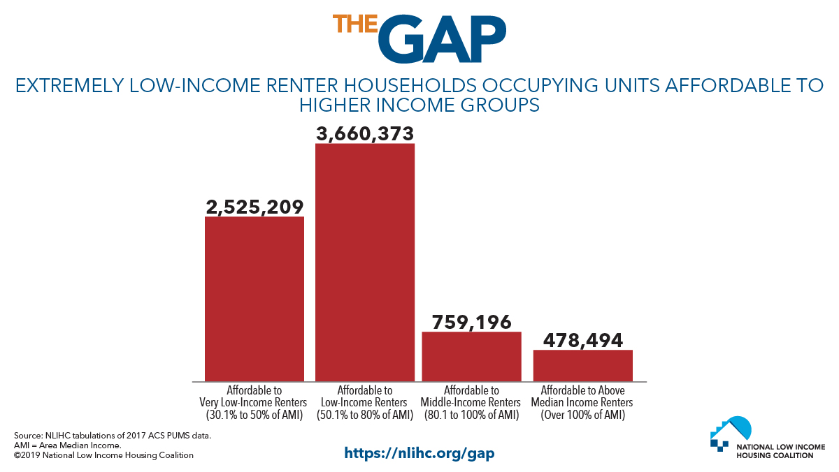 Extremely Low-Income Households are Forced to Rent Homes They Cannot Afford