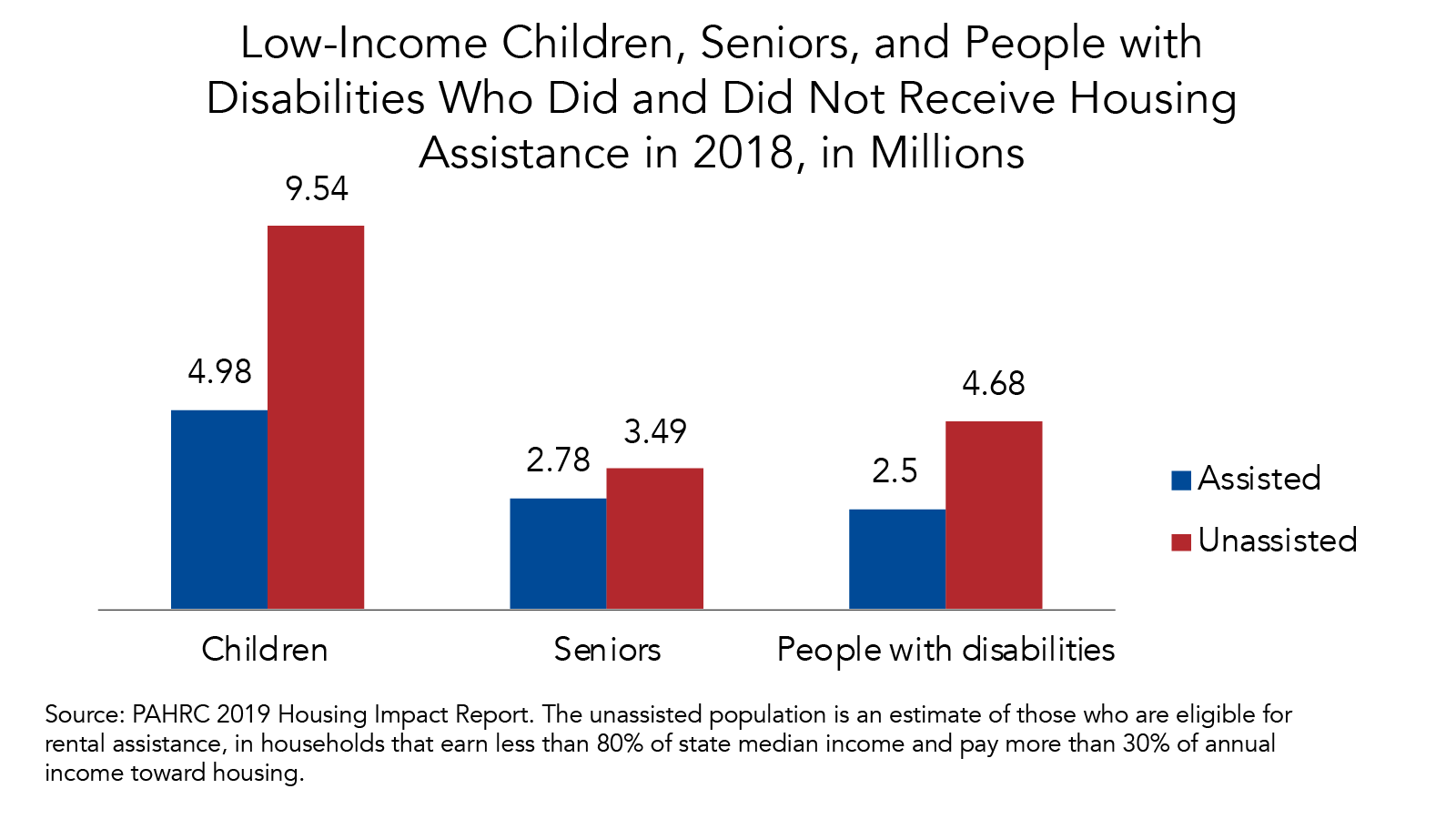 Fact of the Week: Millions of Low-Income Children, Seniors, and People with Disabilities Do not Receive Housing Assistance