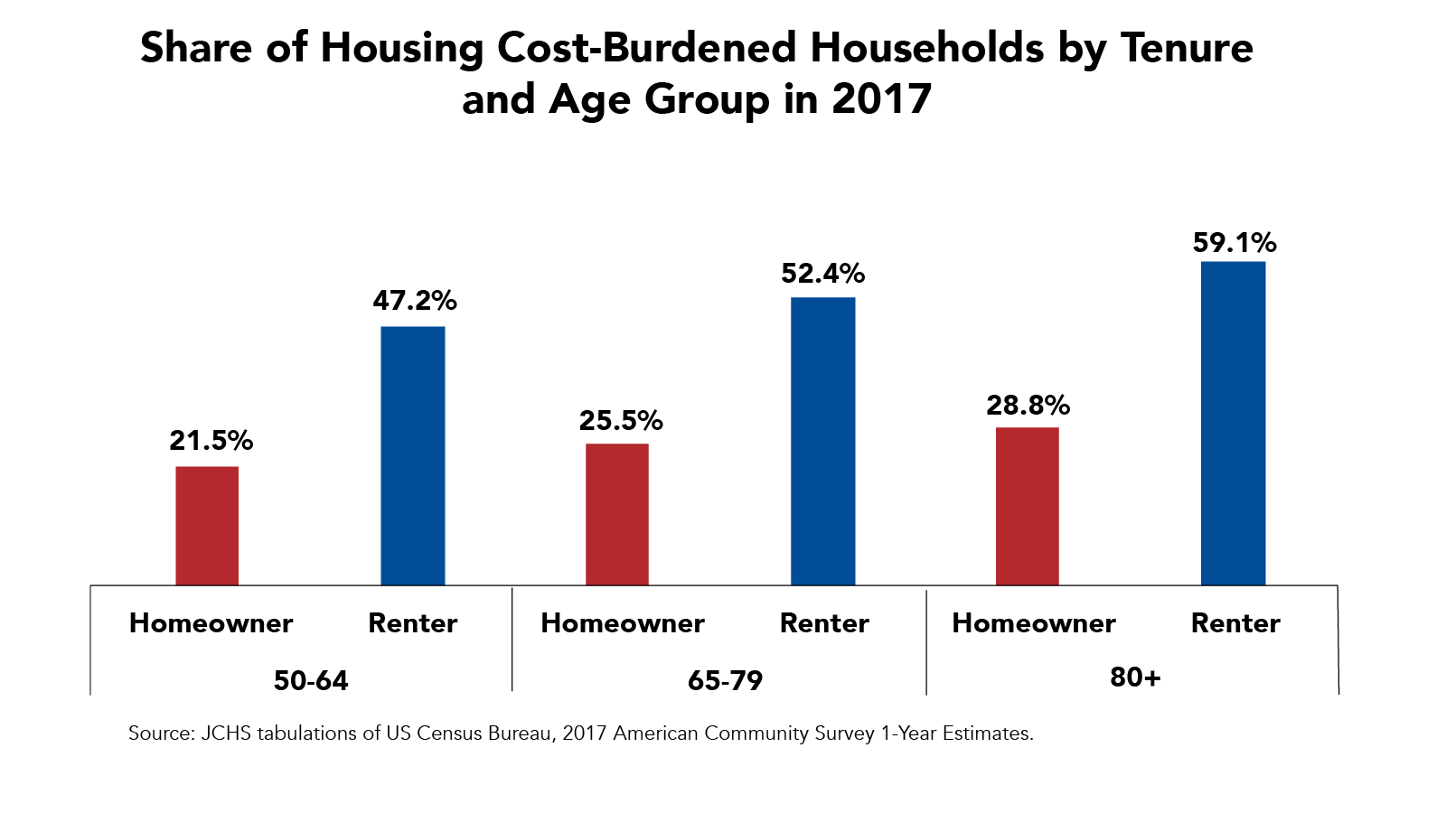 Share of Housing Cost-Burdened Households by Tenure and Age Group in 2017