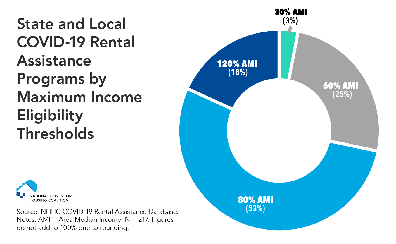 Most Covid 19 Rental Assistance Programs Target Low Income Households National Low Income Housing Coalition