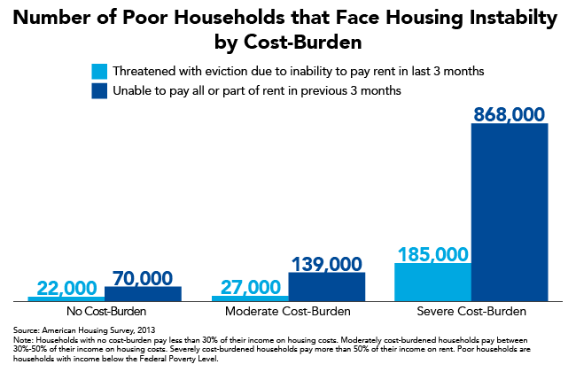 Poor Households with Severe Housing Cost Burdens Face Greater Housing Instability