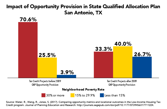 Housing Credit Opportunity Provision Decreased Concentration of Projects in High-Poverty Neighborhoods in San Antonio