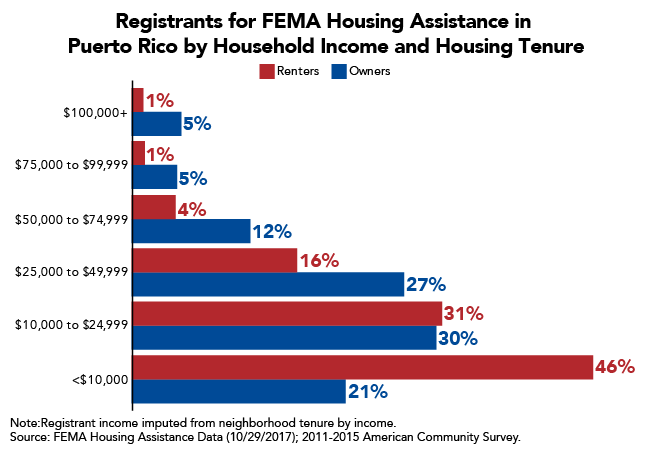 Large Share of FEMA Registrants in Puerto Rico Live in Deep Poverty