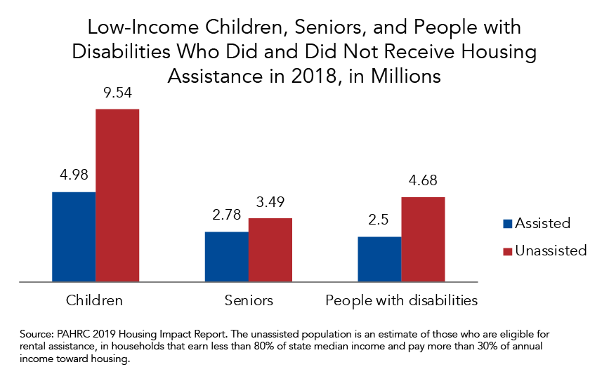 Millions of Low-Income Children, Seniors, and People with Disabilities Do not Receive Housing Assistance