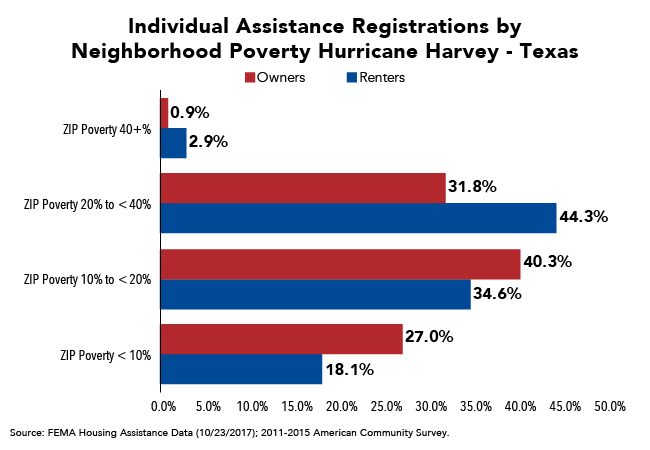 Large Share of TX Renters Requesting FEMA Assistance Come from Higher Poverty Areas