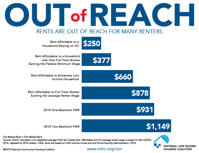 Rents are out of reach for many renters