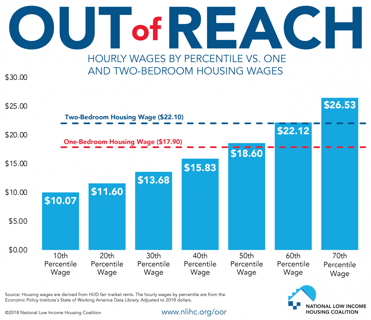 Hourly Wages by Percentile and Housing Wage