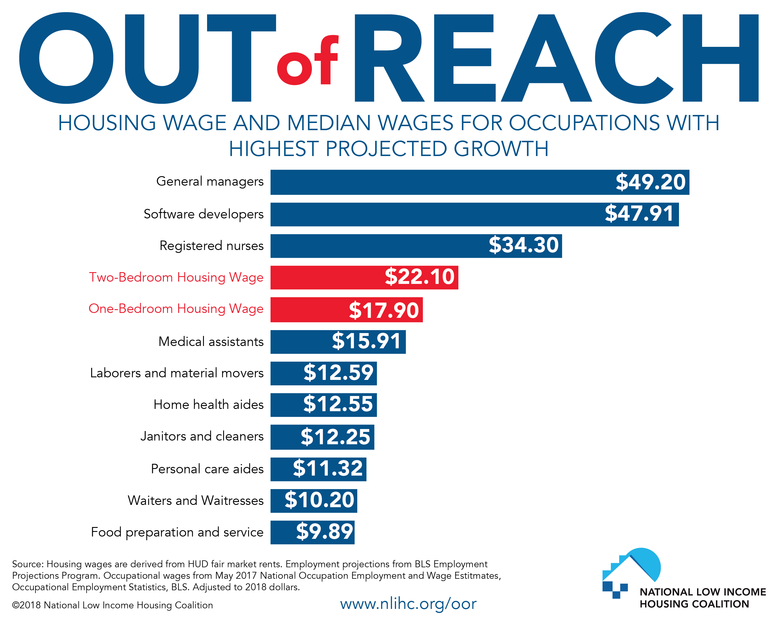 Housing Wage and Media Wates for Occupations with Highest Projected Growth