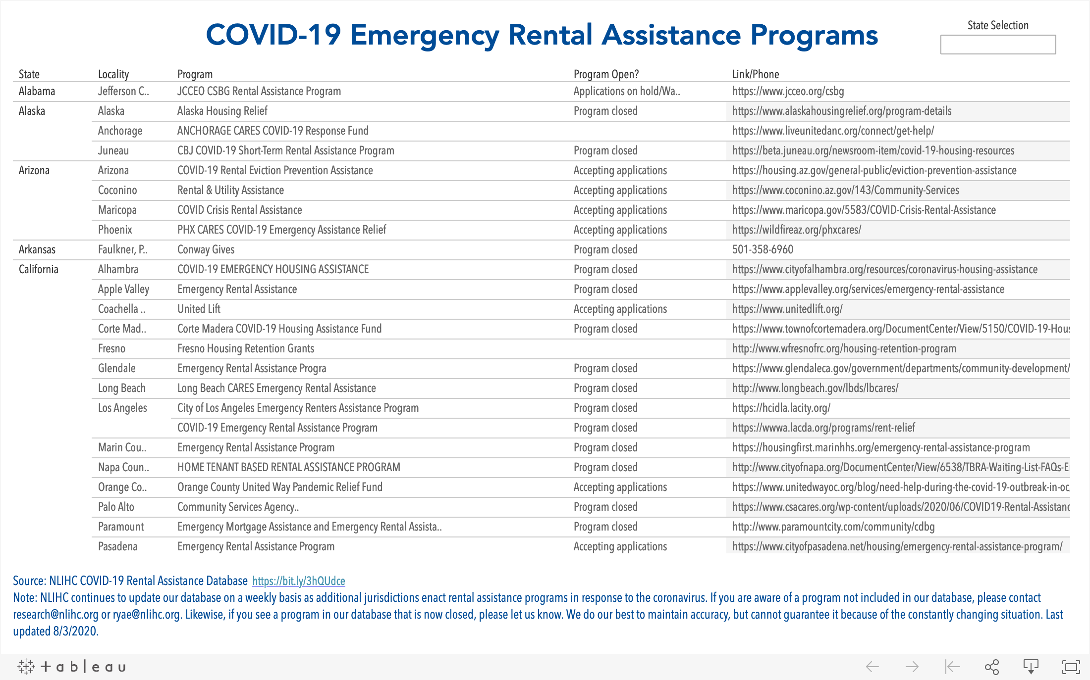 COVID-19_Emergency-RA-programs_Table.png