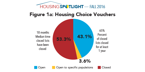 Figure 1a: Housing Choice Vouchers