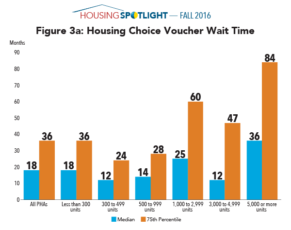 Figure 3a: Housing Choice Voucher Wait Time
