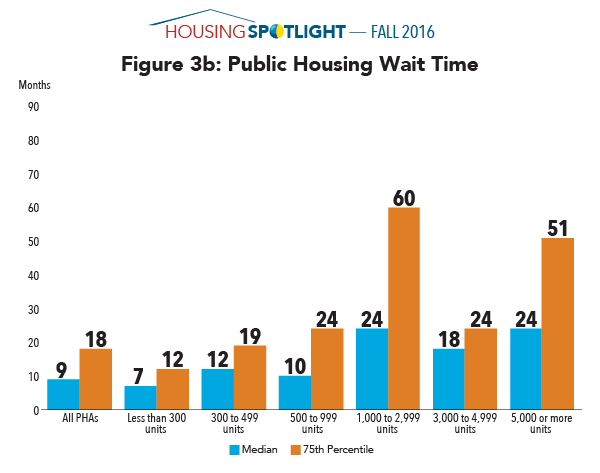 Figure 3b: Public Housing Wait Time