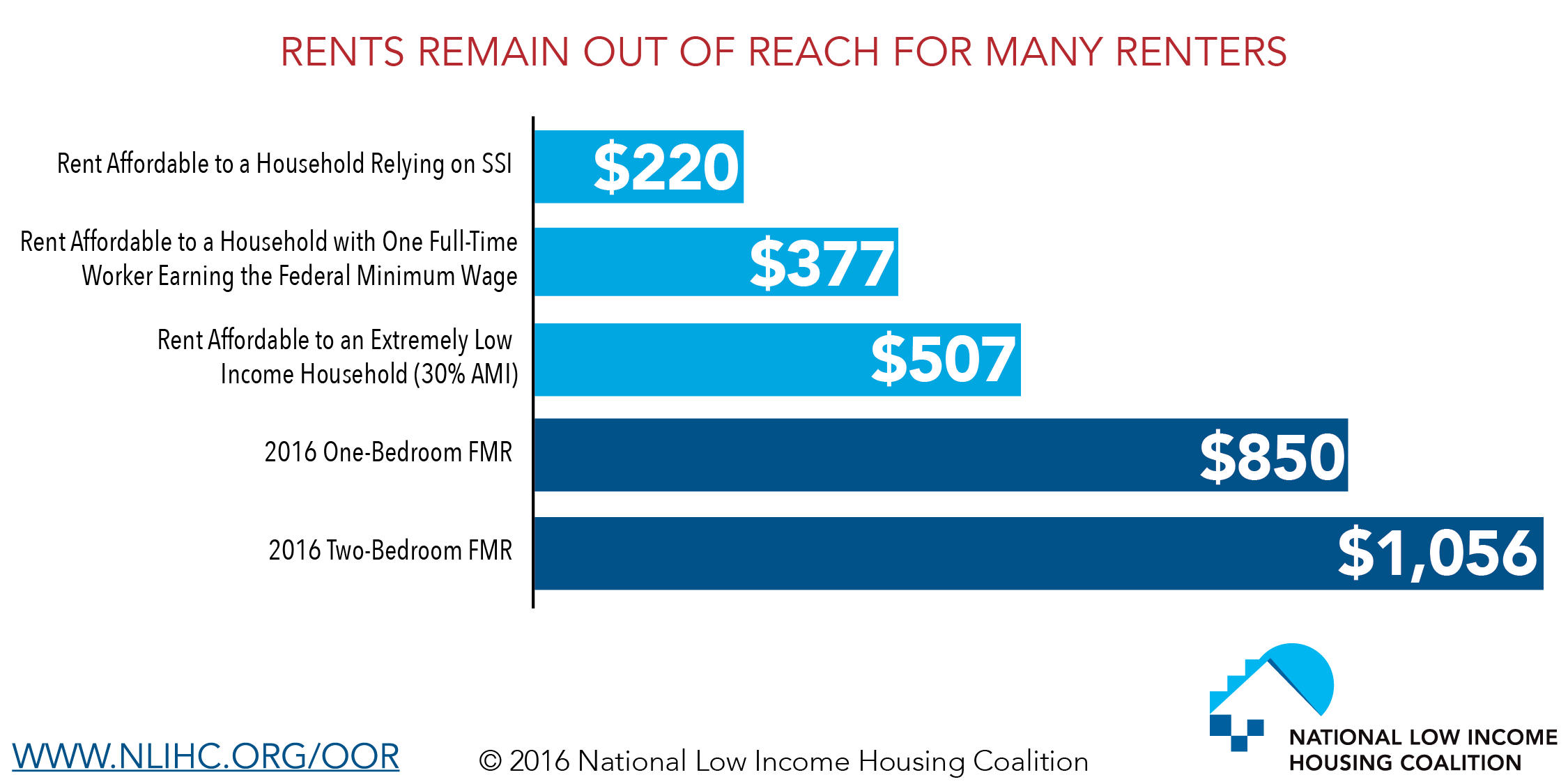 Rents Remain Out of Reach for Many Renters