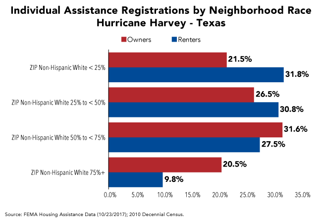 Individual Assistance Registrations by Neighborhood Race Hurricane Harvey-Texas