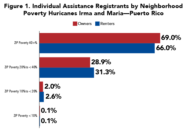 Figure 1. Individual Assistance Registrants by Neighborhood Poverty Huricanes Irma and Maria-- Puerto Rico