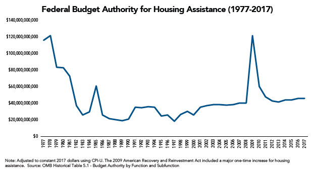Federal Budget Authority for Housing Assistance (1977-2017)