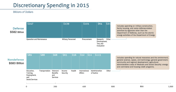 2015 Federal Spending and Revenue by Category