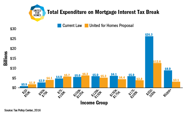 Total Expenditure on Mortgage Interest Tax Break