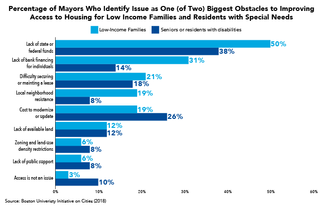 Percentage of Mayors Who Identify Issue as One (of Two) Biggest Obstacles to Improving Access to Housing for Low Income Families and Residents with Special Needs