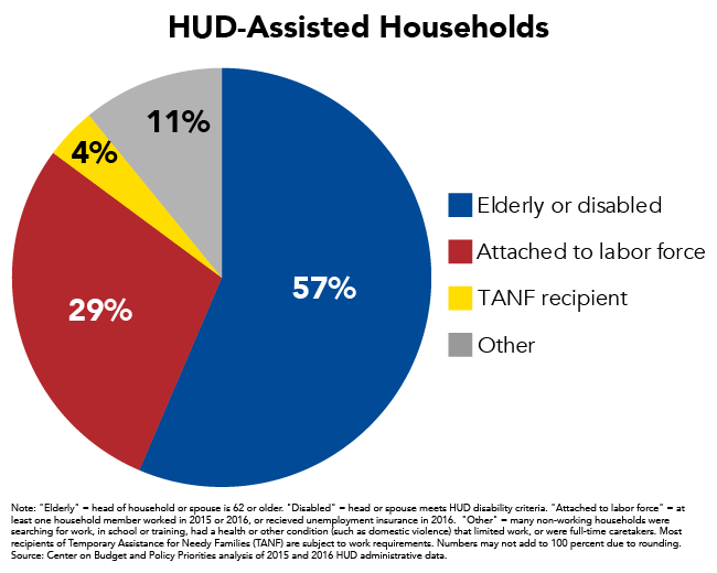 HUD-Assisted Households