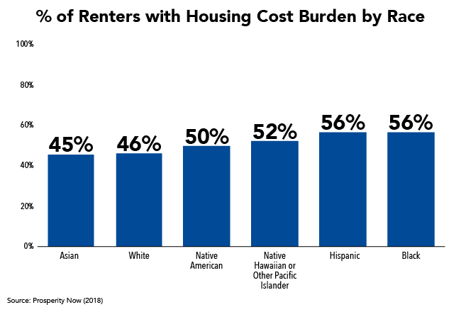 % of Renters with Housing Cost Burden by Race