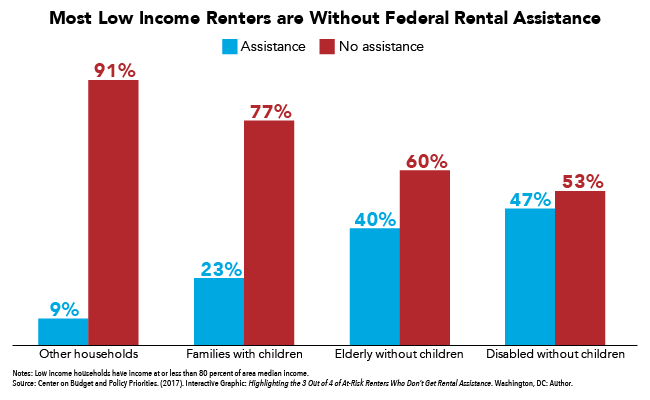 get cheap cbcb8 8a906 Most Low Income Renters Lack Federal Rental Assistance