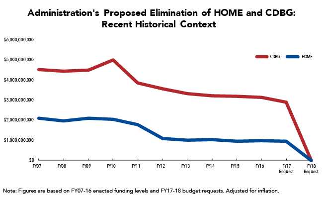 Administration's Proposed Elimination of HOME and CDBG Comes after Years of Declining Resources