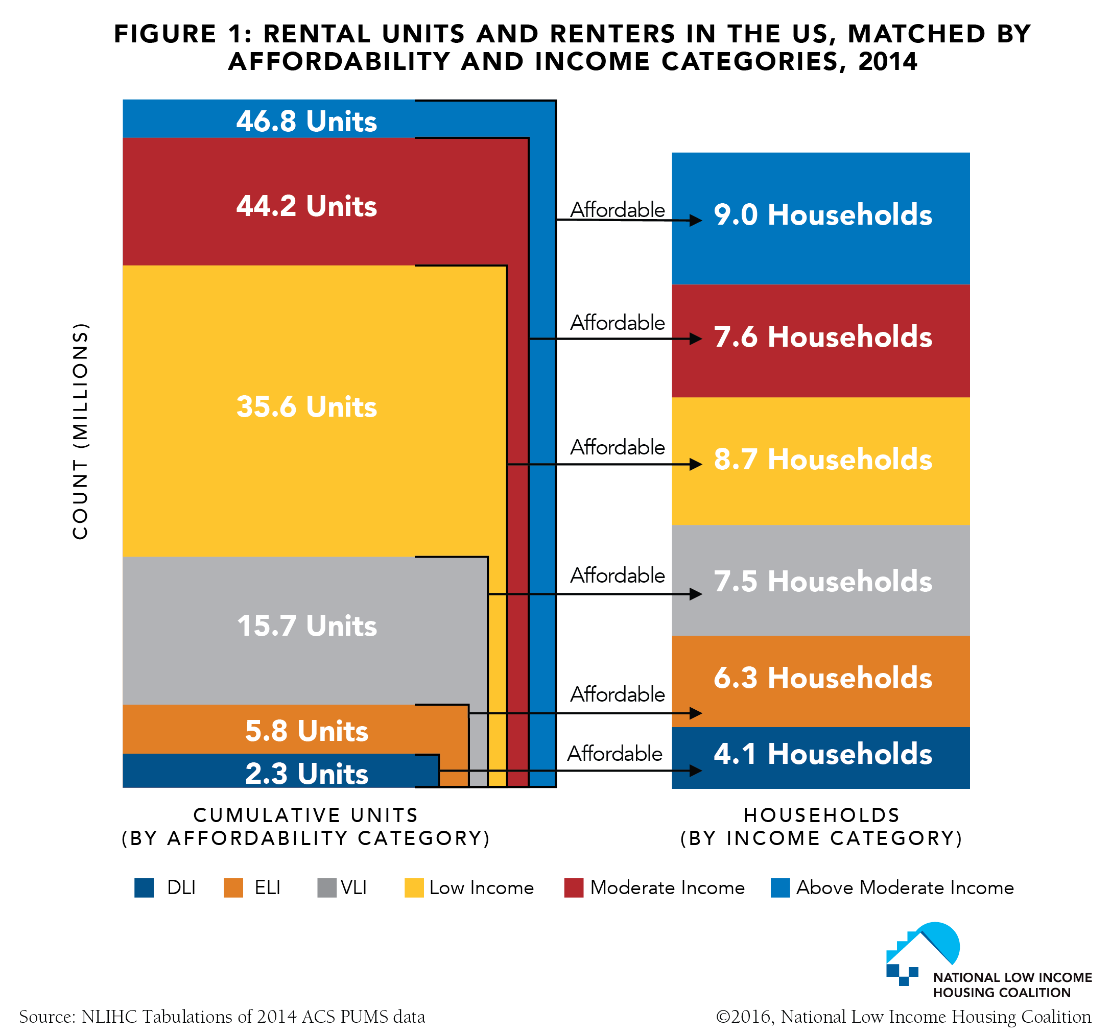 Fact of the Week: Rental Units and Renters in the US, Matched by Affordability and Income Categories, 2014