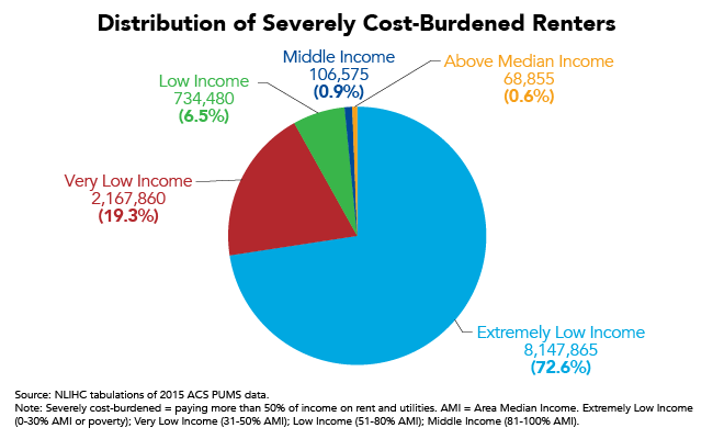 Distribution of Severely Cost-Burdened Renters