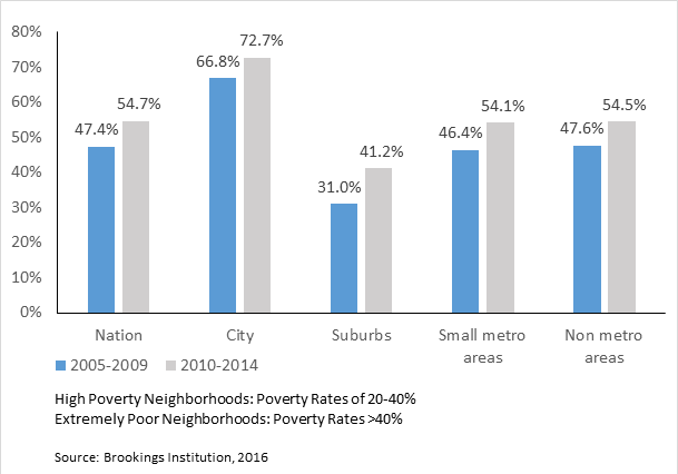 Share of Poor Residents in High Poverty or Extremely Poor Neighborhoods: 2005-2009 and 2010-2014