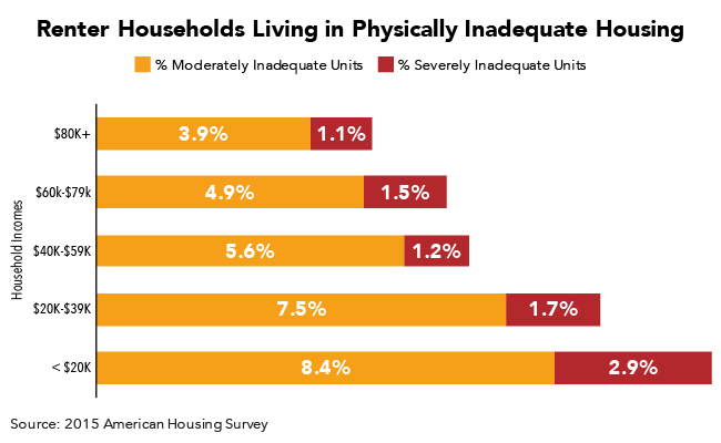 Renter Households Living in Physically Inadequate Housing