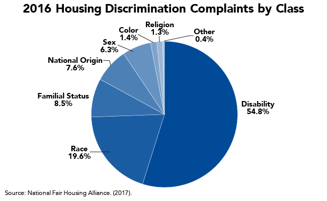 Most Housing Discrimination Complaints Related to Disabilities and Race