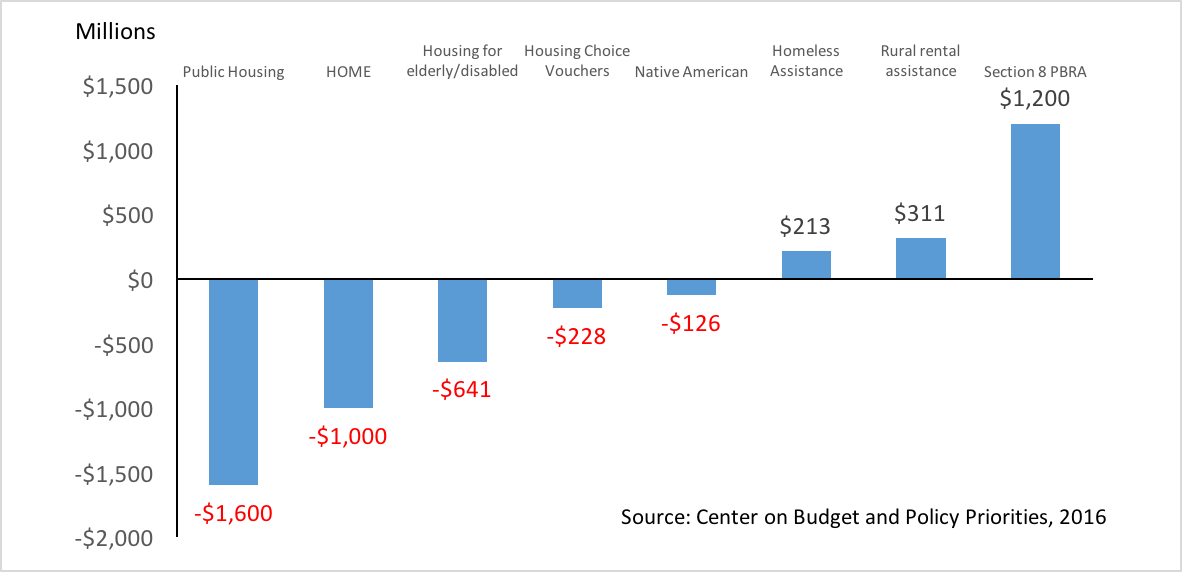 Change in Funding for Federal Housing Programs since 2010