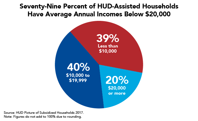 Seventy-Nine Percent of HUD-Assisted Households Have Average Annual Incomes Below $20,000