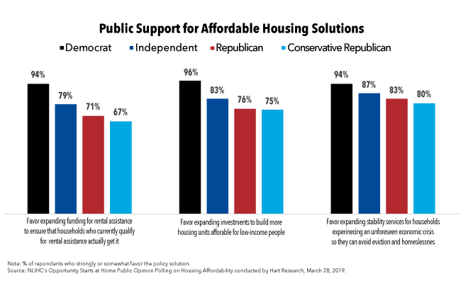 Americans Across the Political Spectrum Overwhelmingly Support Affordable Housing Solutions