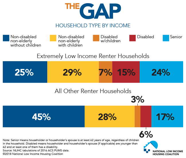 From The Gap: Household Type by Income