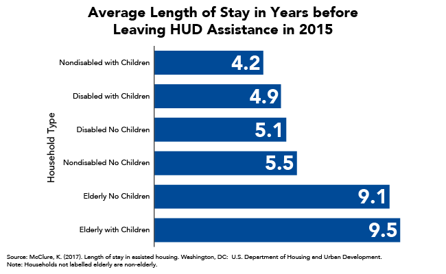 Average Length of Stay in Years before Leaving HUD Assistance in 2015