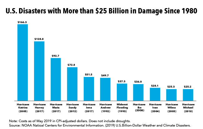 •	Four of the Most Expensive Natural Disasters in the U.S. Occurred within the Last Two Years