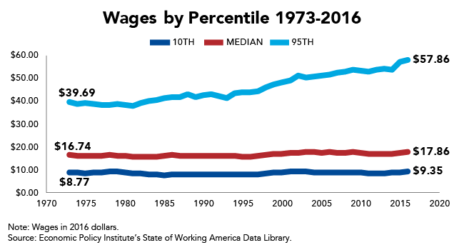 Wages by Percentile 1973-2016