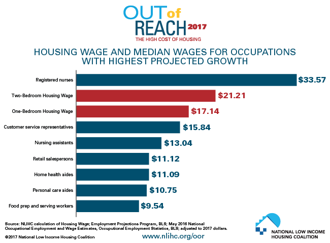 Out of Reach 2017: Housing Wage and Median Wages for Occupations with Highest Projected Growth